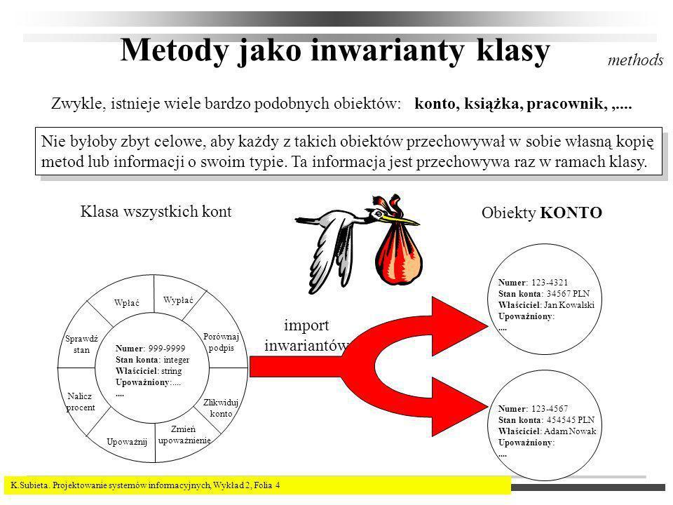 K.Subieta. Projektowanie systemów informacyjnych, Wykład 2, Folia 4 Metody jako inwarianty klasy Zwykle, istnieje wiele bardzo podobnych obiektów:kont