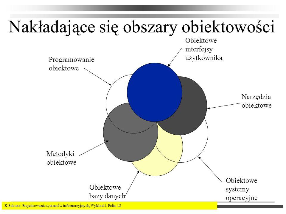 K.Subieta. Projektowanie systemów informacyjnych, Wykład 1, Folia 12 Nakładające się obszary obiektowości Metodyki obiektowe Narzędzia obiektowe Obiek