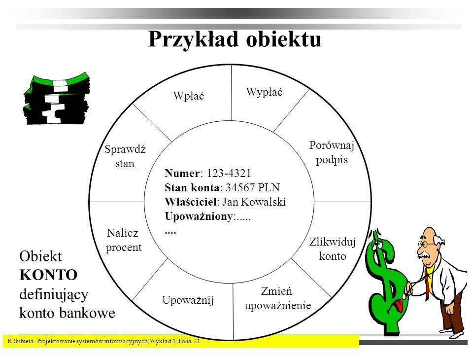 K.Subieta. Projektowanie systemów informacyjnych, Wykład 1, Folia 21 Przykład obiektu Obiekt KONTO definiujący konto bankowe Numer: 123-4321 Stan kont
