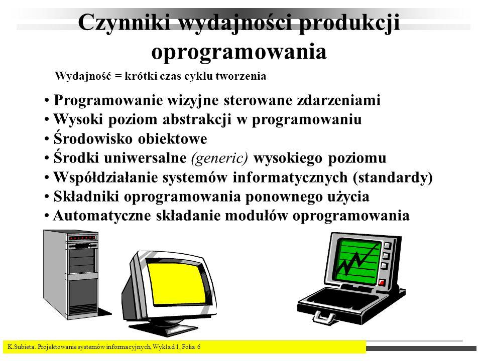 K.Subieta. Projektowanie systemów informacyjnych, Wykład 1, Folia 6 Czynniki wydajności produkcji oprogramowania Programowanie wizyjne sterowane zdarz