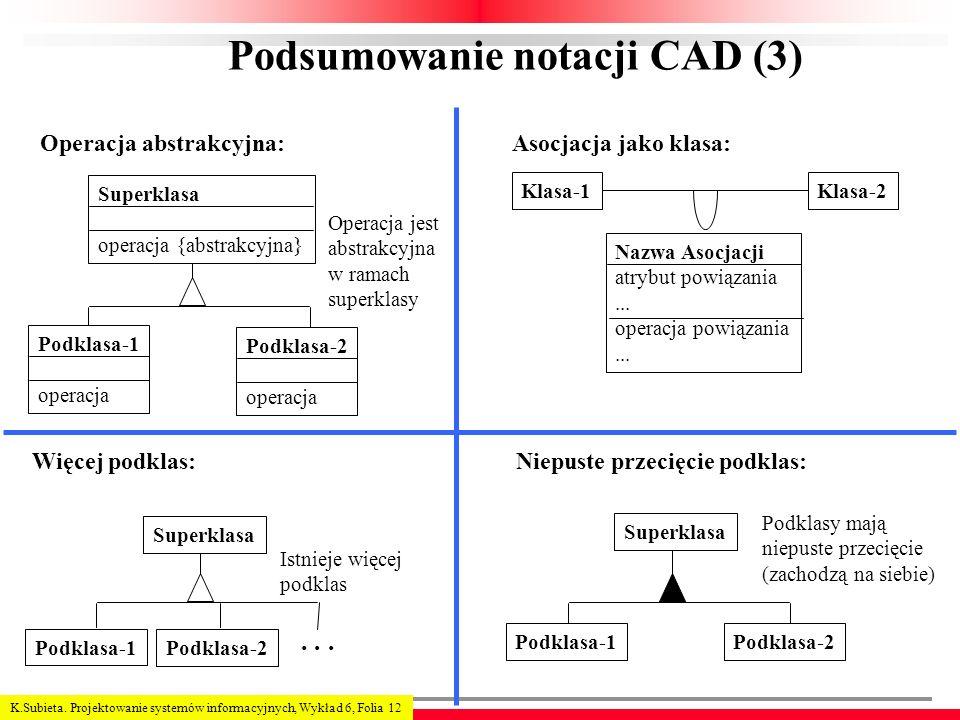 K.Subieta. Projektowanie systemów informacyjnych, Wykład 6, Folia 12 Podsumowanie notacji CAD (3) Operacja abstrakcyjna: Superklasa operacja {abstrakc