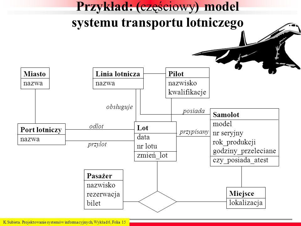 K.Subieta. Projektowanie systemów informacyjnych, Wykład 6, Folia 15 Przykład: (częściowy) model systemu transportu lotniczego Miasto nazwa Linia lotn