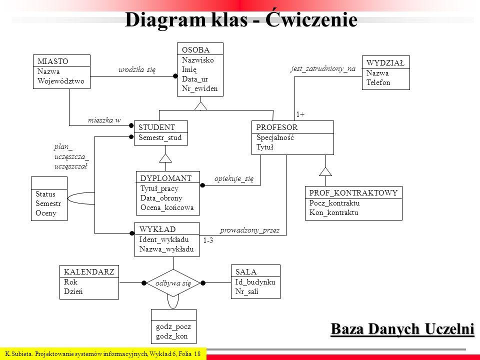 K.Subieta. Projektowanie systemów informacyjnych, Wykład 6, Folia 18 Diagram klas - Ćwiczenie urodziła się mieszka w 1+ Baza Danych Uczelni MIASTO Naz