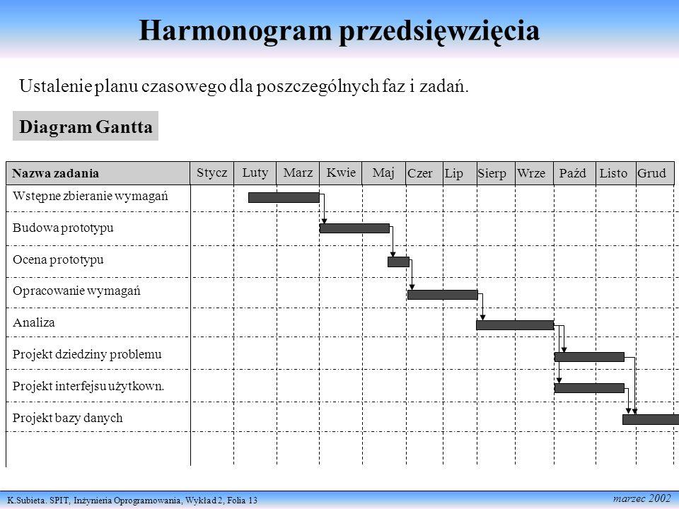 K.Subieta. SPIT, Inżynieria Oprogramowania, Wykład 2, Folia 13 marzec 2002 Harmonogram przedsięwzięcia Ustalenie planu czasowego dla poszczególnych fa