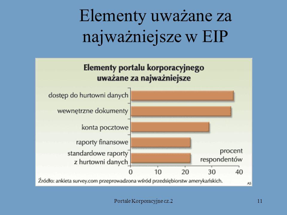 Portale Korporacyjne cz.211 Elementy uważane za najważniejsze w EIP