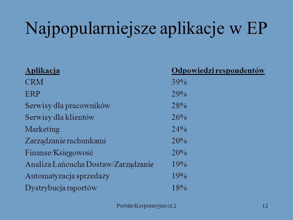 Portale Korporacyjne cz.212 Najpopularniejsze aplikacje w EP AplikacjaOdpowiedzi respondentów CRM39% ERP29% Serwisy dla pracowników28% Serwisy dla klientów 26% Marketing24% Zarządzanie rachunkami20% Finanse/Księgowość20% Analiza Łańcucha Dostaw/Zarządzanie19% Automatyzacja sprzedaży19% Dystrybucja raportów18%