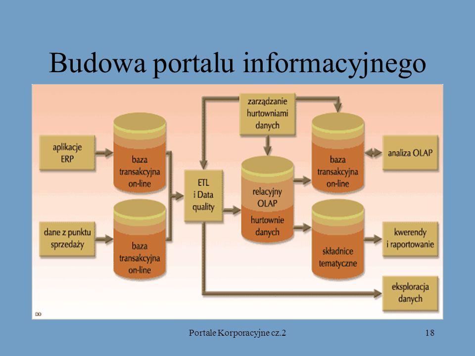 Portale Korporacyjne cz.218 Budowa portalu informacyjnego