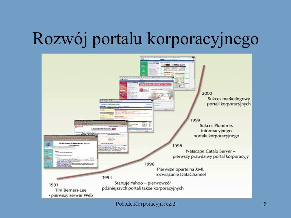 Portale Korporacyjne cz.26 Podstawowe zastosowania cz.1 Zastosowania zewnętrzne katalog produktów w Internecie cenniki dla partnerów składanie zamówień przez Internet sprzedaż przez Internet udostępnianie klientom wglądu w ich salda i płatności