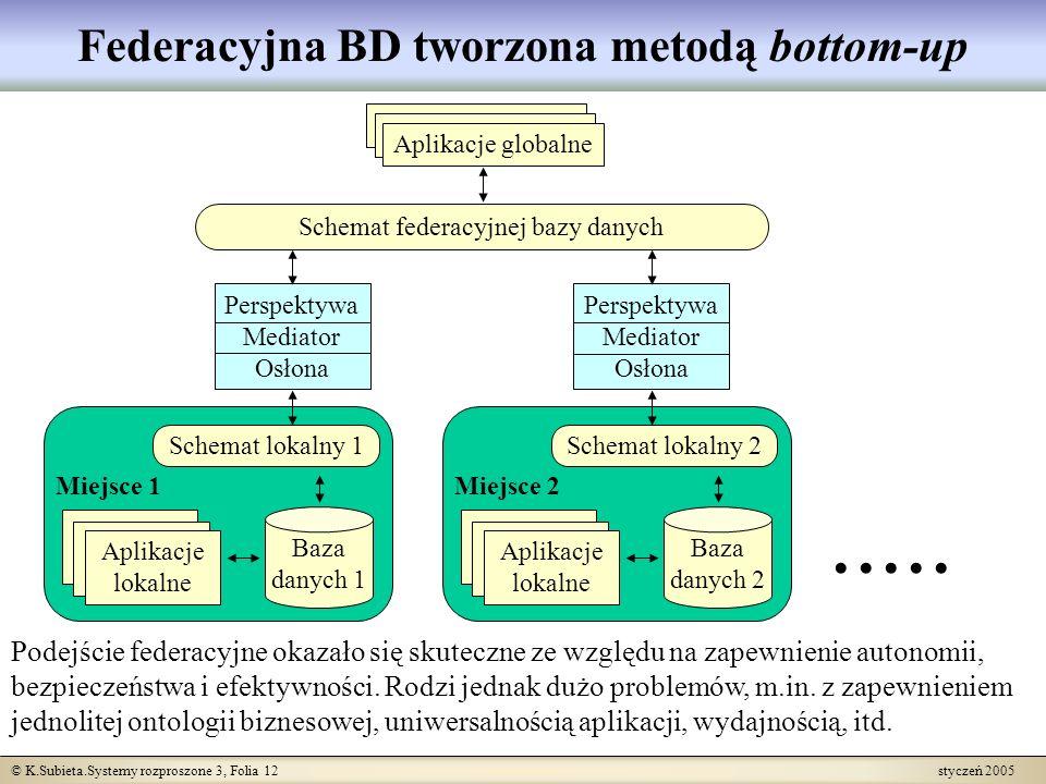 © K.Subieta.Systemy rozproszone 3, Folia 12 styczeń 2005 Baza danych 1 Miejsce 1 Schemat lokalny 1 Aplikacje lokalne Baza danych 2 Miejsce 2 Schemat l