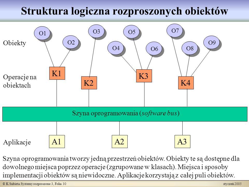 © K.Subieta.Systemy rozproszone 3, Folia 30 styczeń 2005 Operacje na obiektach Struktura logiczna rozproszonych obiektów O6 O5 O3 O2 O1 O4 O7 O8 O9 K1
