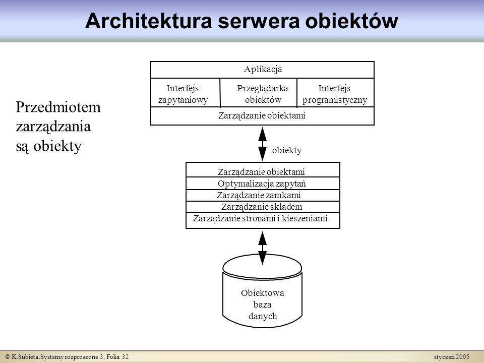 © K.Subieta.Systemy rozproszone 3, Folia 32 styczeń 2005 Architektura serwera obiektów obiekty Zarządzanie obiektami Optymalizacja zapytań Zarządzanie