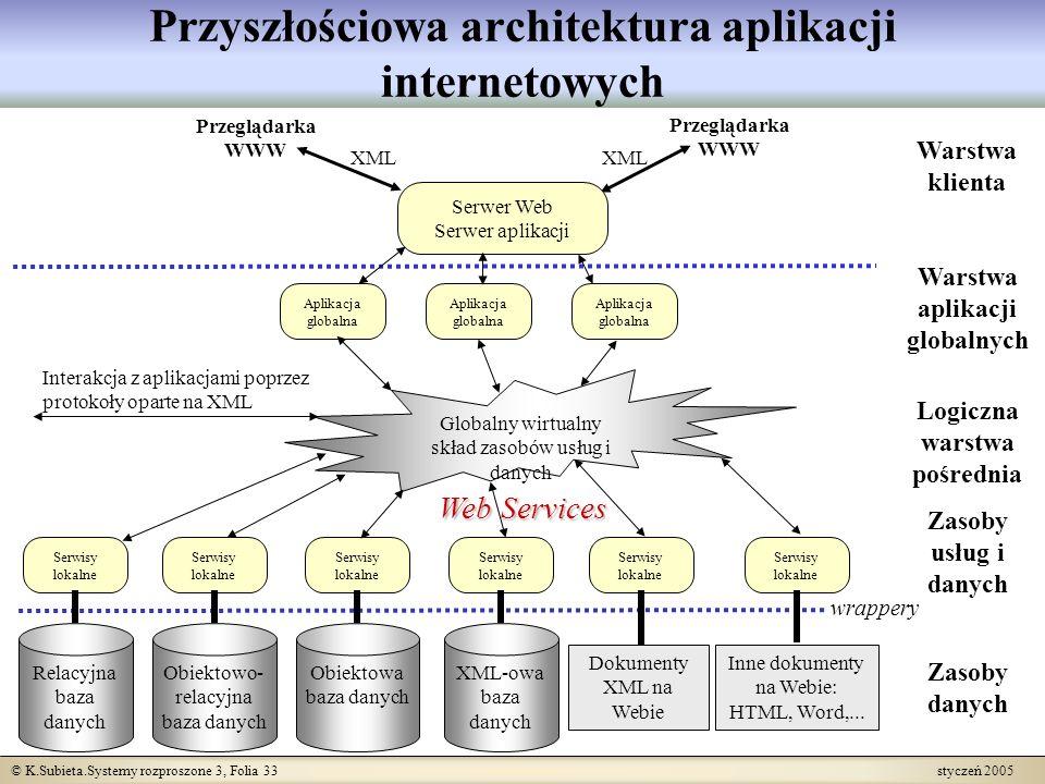 © K.Subieta.Systemy rozproszone 3, Folia 33 styczeń 2005 Przyszłościowa architektura aplikacji internetowych Logiczna warstwa pośrednia Zasoby danych