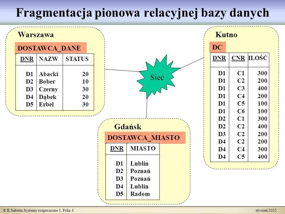 © K.Subieta.Systemy rozproszone 3, Folia 7 styczeń 2005 Fragmentacja pozioma relacyjnej bazy danych DOSTAWCA DNR D2 D3 NAZW Bober Czerny STATUS 10 30 MIASTO Poznań DC DNR D2 D3 CNR C1 C2 ILOŚĆ 300 400 200 Poznań DOSTAWCA DNR D1 D4 NAZW Abacki Dąbek STATUS 20 MIASTO Lublin DC DNR D1 D4 CNR C6 C2 C4 ILOŚĆ 100 200 300 Lublin DOSTAWCA DNR D5 NAZW Erbel STATUS 30 MIASTO Radom Sieć