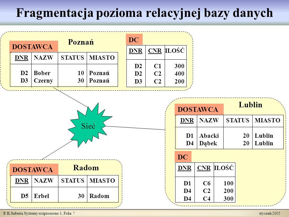 © K.Subieta.Systemy rozproszone 3, Folia 18 styczeń 2005 Architektura klient-(multi) serwer (2) s1 s2 s3 s4 k6 k5 k4 k3 k2 k1 k9 k8 k7 Połączenia poprzez sieć: nie ma bezpośrednich połączeń, zarówno serwery jak i klienci są przyłączani w jednakowy sposób do wspólnej sieci komputerowej.