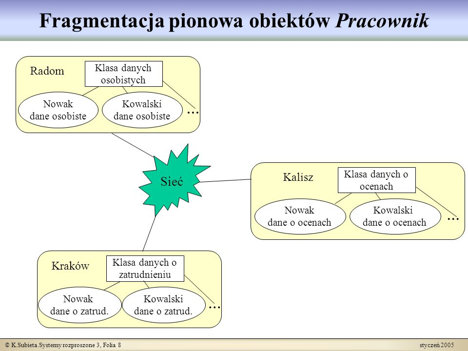 © K.Subieta.Systemy rozproszone 3, Folia 29 styczeń 2005 Pośrednik...