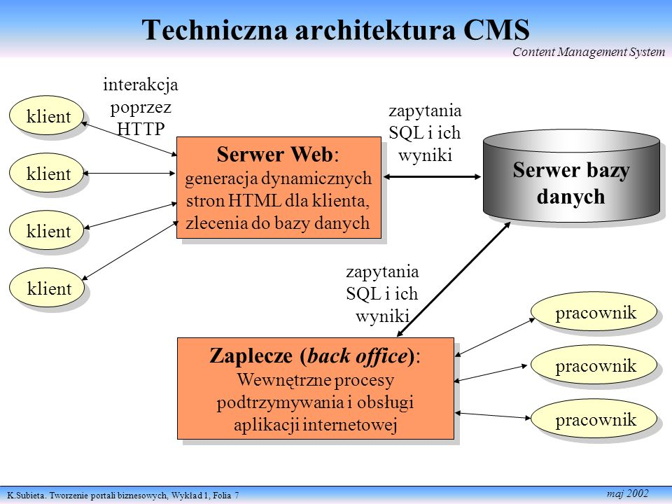 K.Subieta. Tworzenie portali biznesowych, Wykład 1, Folia 7 maj 2002 Techniczna architektura CMS klient Serwer Web: generacja dynamicznych stron HTML
