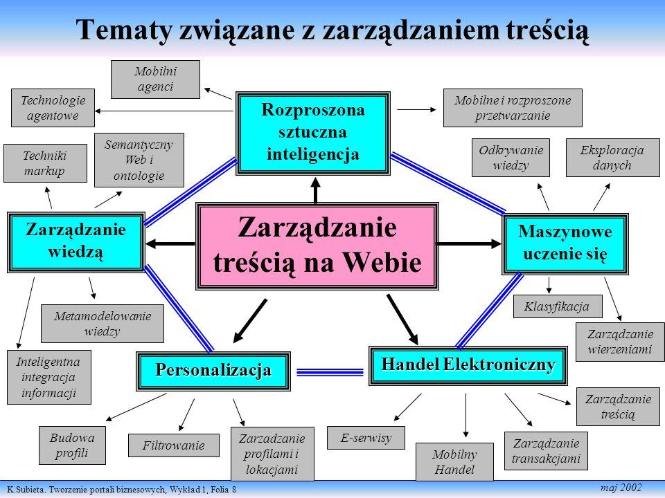 K.Subieta. Tworzenie portali biznesowych, Wykład 1, Folia 8 maj 2002 Tematy związane z zarządzaniem treścią Zarządzanie treścią na Webie Personalizacj