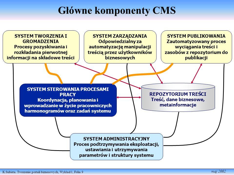K.Subieta. Tworzenie portali biznesowych, Wykład 1, Folia 9 maj 2002 Główne komponenty CMS SYSTEM TWORZENIA I GROMADZENIA Procesy pozyskiwania i rozkł