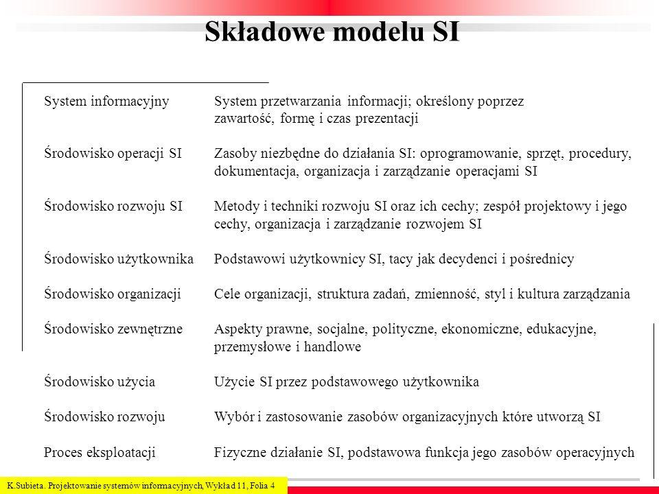 K.Subieta. Projektowanie systemów informacyjnych, Wykład 11, Folia 4 Składowe modelu SI System informacyjny Środowisko operacji SI Środowisko rozwoju
