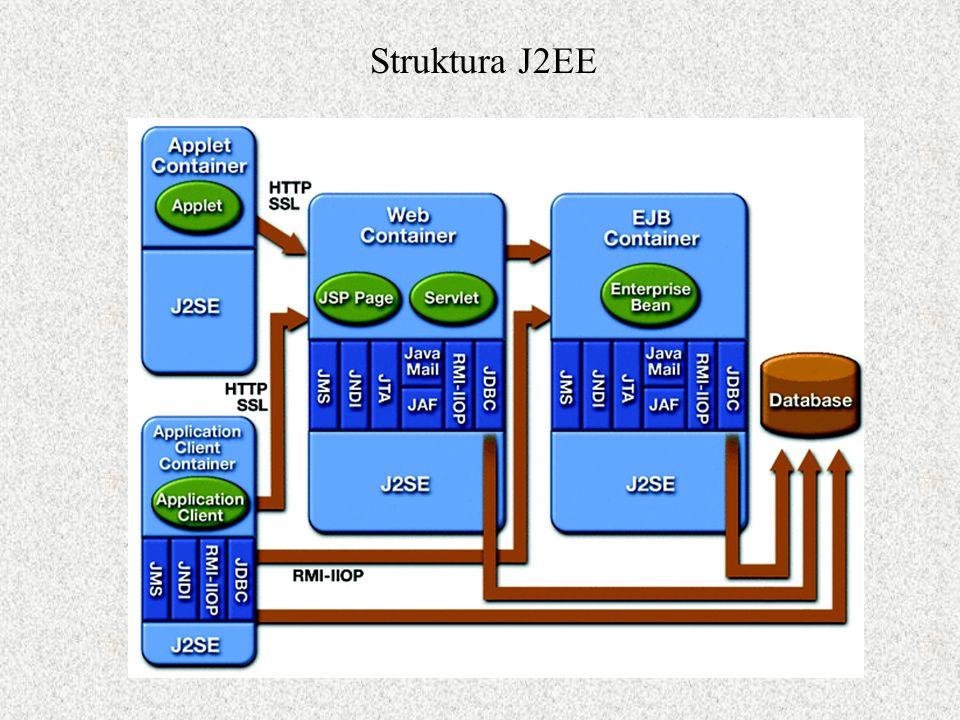 EJB - message driven beans Ziarna, dostępne przez JMS.