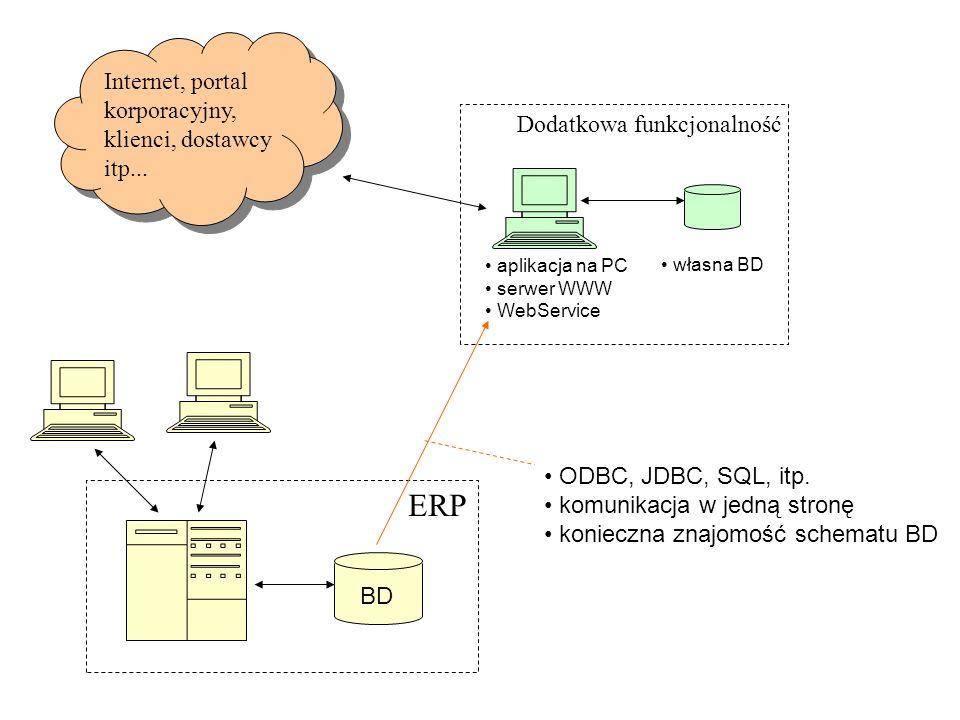ERP BD Dodatkowa funkcjonalność aplikacja na PC serwer WWW WebService własna BD Internet, portal korporacyjny, klienci, dostawcy itp... ODBC, JDBC, SQ