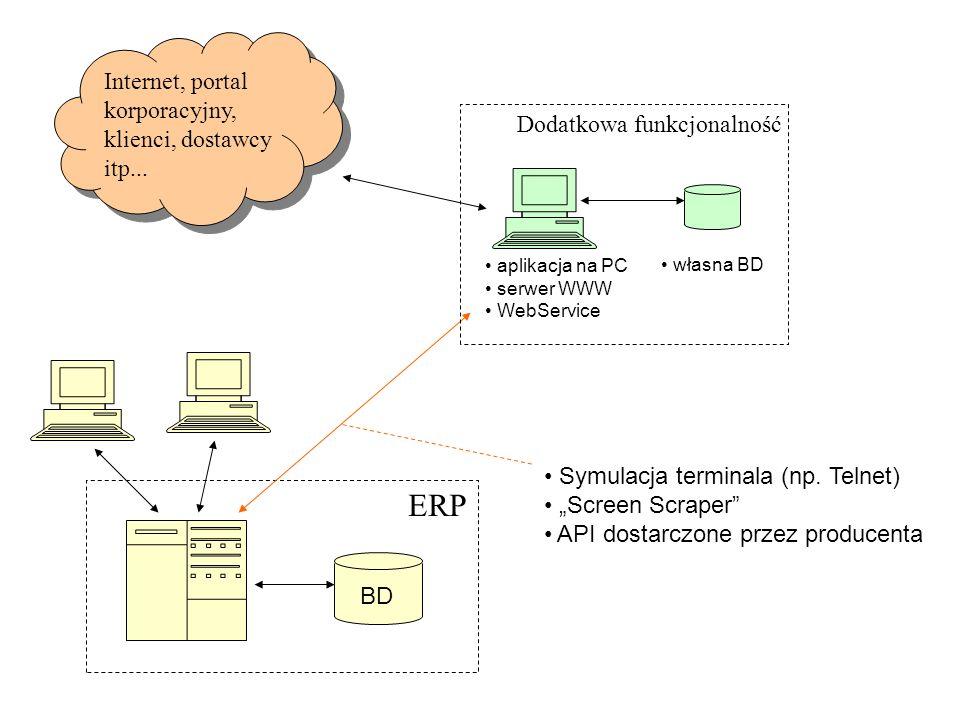 ERP BD Dodatkowa funkcjonalność aplikacja na PC serwer WWW WebService własna BD Internet, portal korporacyjny, klienci, dostawcy itp... Symulacja term