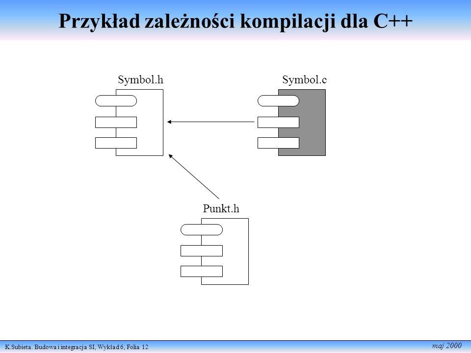 K.Subieta. Budowa i integracja SI, Wykład 6, Folia 12 maj 2000 Przykład zależności kompilacji dla C++ Symbol.hSymbol.c Punkt.h