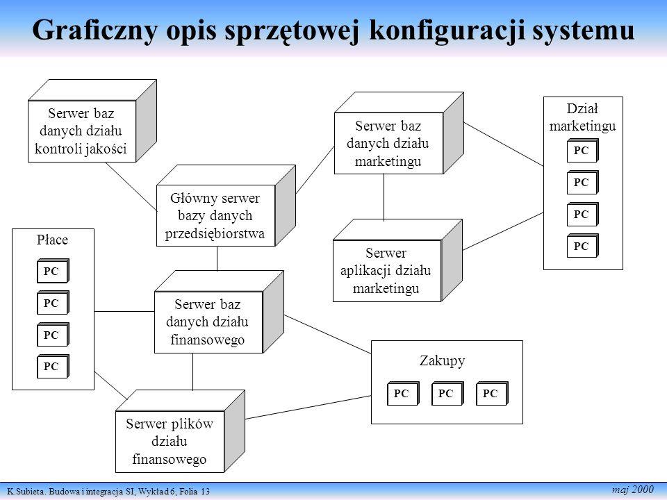 K.Subieta. Budowa i integracja SI, Wykład 6, Folia 13 maj 2000 Graficzny opis sprzętowej konfiguracji systemu Serwer baz danych działu kontroli jakośc