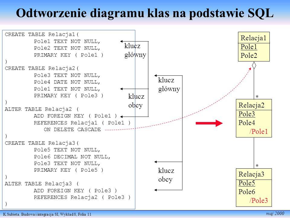 K.Subieta. Budowa i integracja SI, Wykład 8, Folia 11 maj 2000 Odtworzenie diagramu klas na podstawie SQL CREATE TABLE Relacja1( Pole1 TEXT NOT NULL,