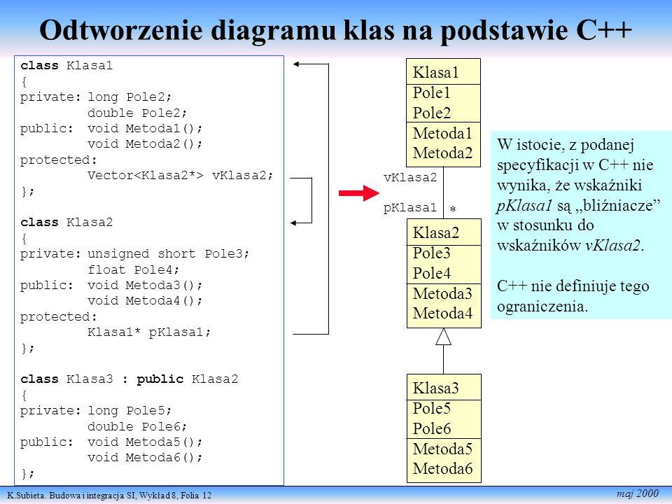 K.Subieta. Budowa i integracja SI, Wykład 8, Folia 12 maj 2000 Odtworzenie diagramu klas na podstawie C++ class Klasa1 { private:long Pole2; double Po