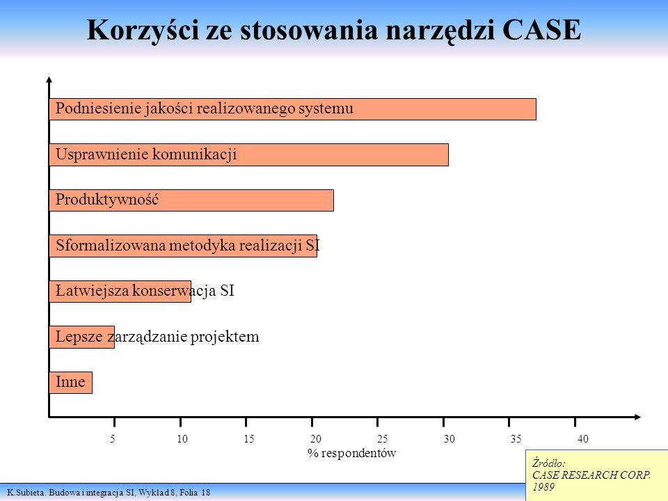 K.Subieta. Budowa i integracja SI, Wykład 8, Folia 18 maj 2000 Korzyści ze stosowania narzędzi CASE Podniesienie jakości realizowanego systemu Usprawn