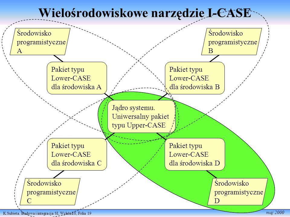 K.Subieta. Budowa i integracja SI, Wykład 8, Folia 19 maj 2000 Wielośrodowiskowe narzędzie I-CASE Środowisko programistyczne A Środowisko programistyc