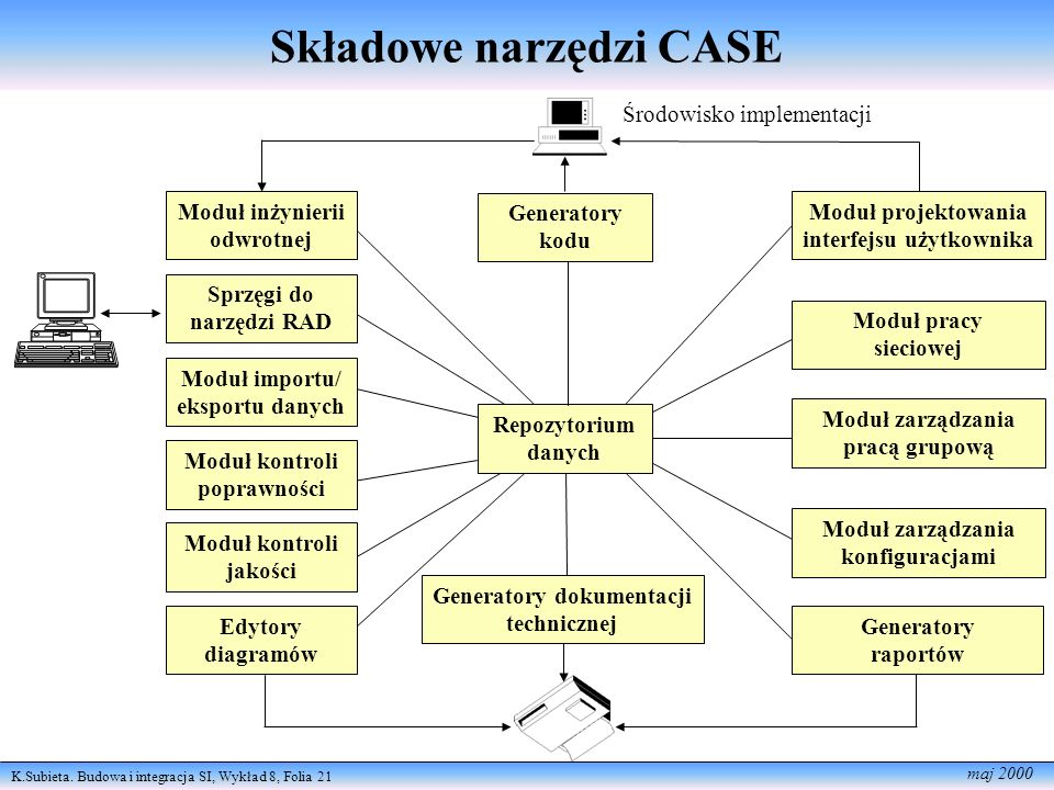 K.Subieta. Budowa i integracja SI, Wykład 8, Folia 21 maj 2000 Składowe narzędzi CASE Środowisko implementacji Moduł inżynierii odwrotnej Generatory k