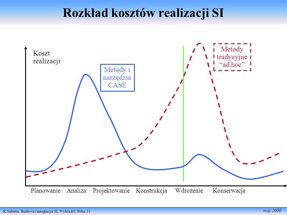 K.Subieta. Budowa i integracja SI, Wykład 8, Folia 31 maj 2000 Rozkład kosztów realizacji SI Koszt realizacji Metody i narzędzia CASE Metody tradycyjn