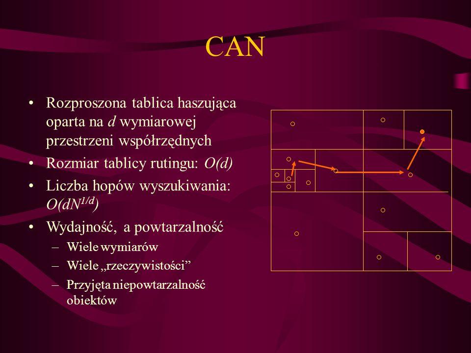 CAN Rozproszona tablica haszująca oparta na d wymiarowej przestrzeni współrzędnych Rozmiar tablicy rutingu: O(d) Liczba hopów wyszukiwania: O(dN 1/d )