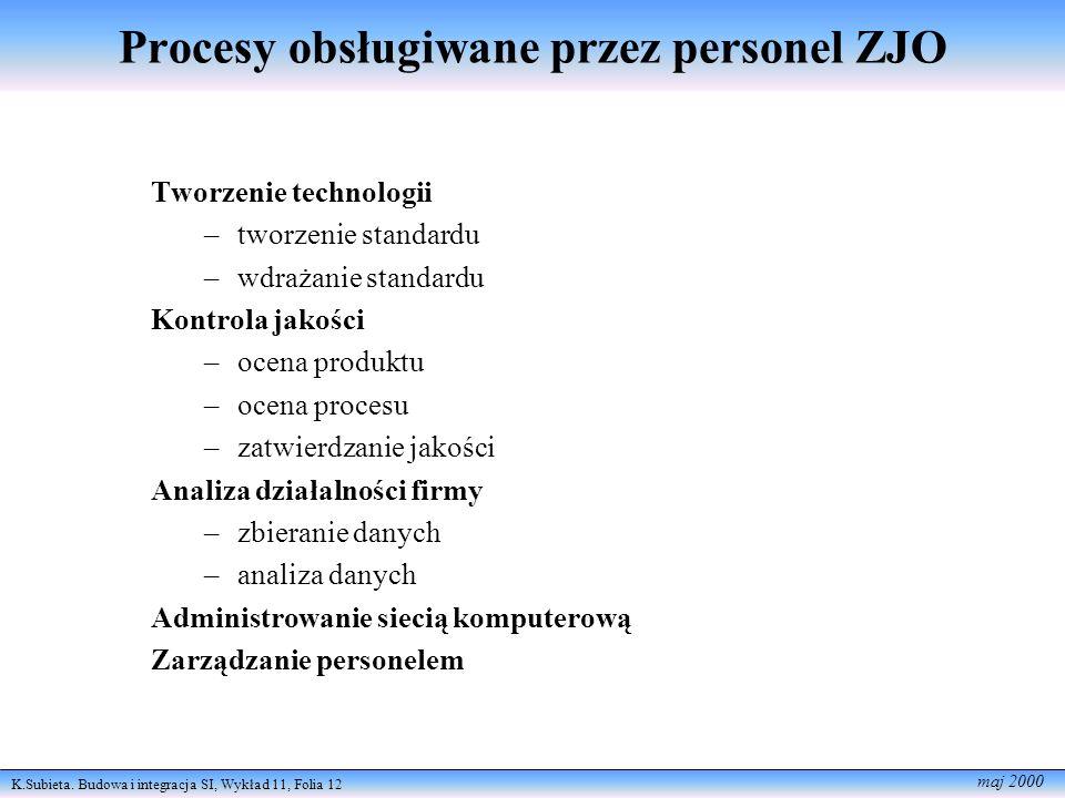 K.Subieta. Budowa i integracja SI, Wykład 11, Folia 12 maj 2000 Tworzenie technologii –tworzenie standardu –wdrażanie standardu Kontrola jakości –ocen