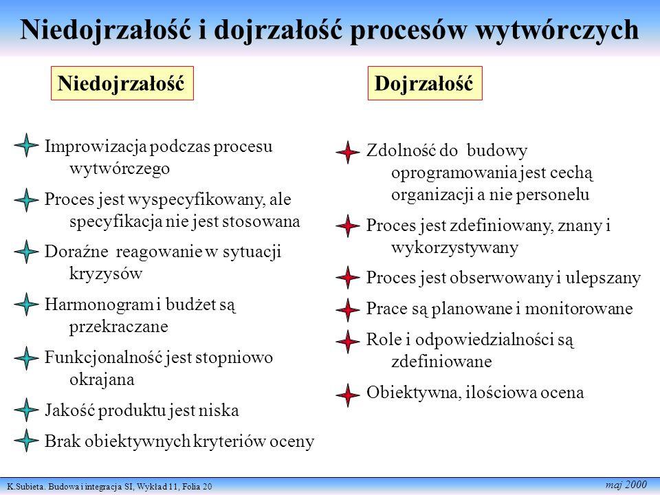 K.Subieta. Budowa i integracja SI, Wykład 11, Folia 20 maj 2000 Niedojrzałość i dojrzałość procesów wytwórczych Improwizacja podczas procesu wytwórcze