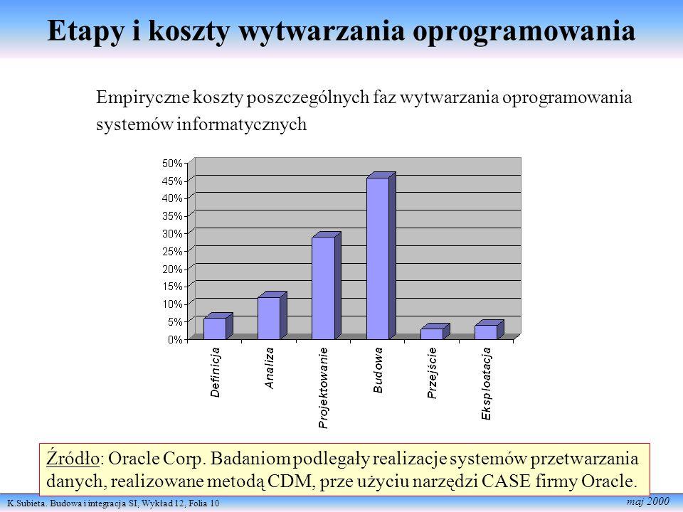K.Subieta. Budowa i integracja SI, Wykład 12, Folia 10 maj 2000 Empiryczne koszty poszczególnych faz wytwarzania oprogramowania systemów informatyczny