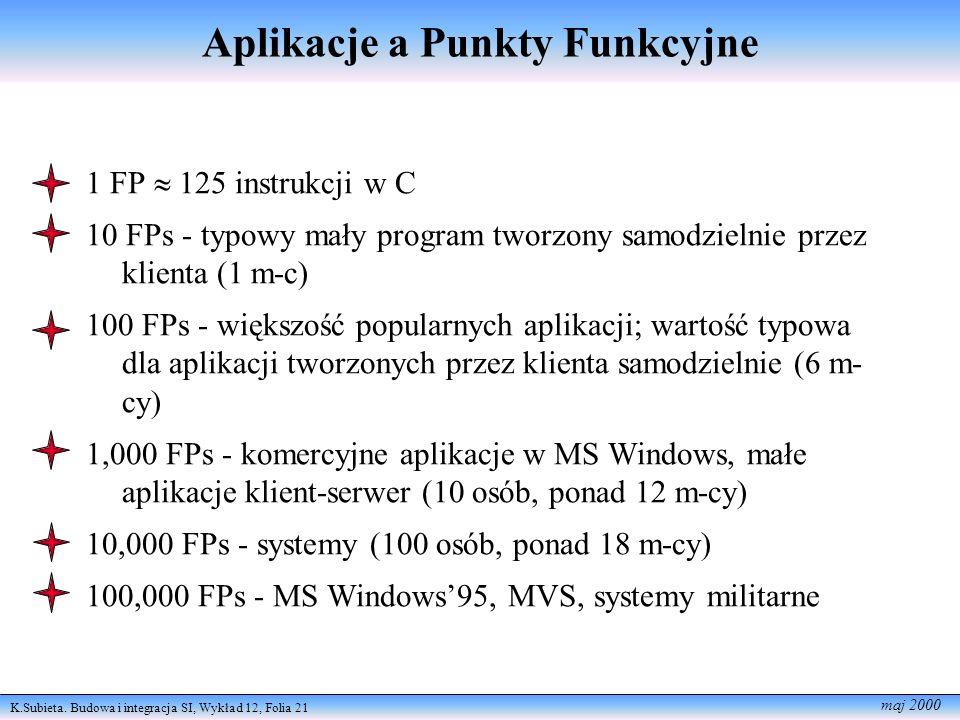 K.Subieta. Budowa i integracja SI, Wykład 12, Folia 21 maj 2000 Aplikacje a Punkty Funkcyjne 1 FP 125 instrukcji w C 10 FPs - typowy mały program twor