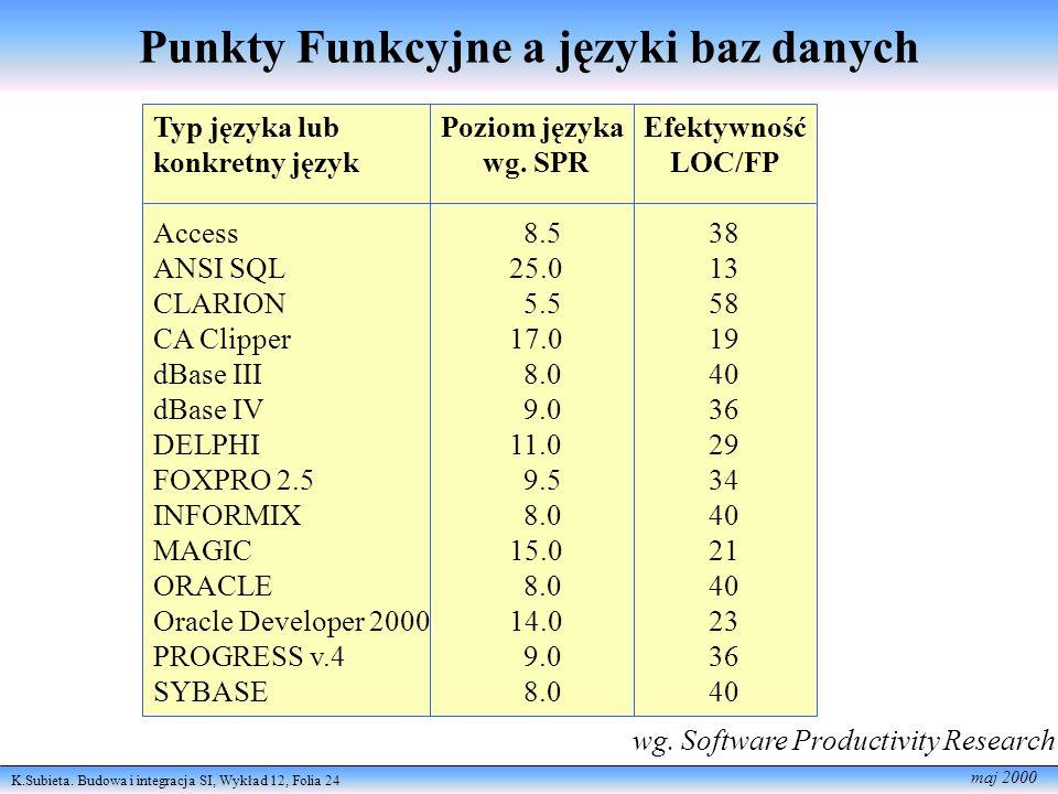 K.Subieta. Budowa i integracja SI, Wykład 12, Folia 24 maj 2000 Punkty Funkcyjne a języki baz danych wg. Software Productivity Research Typ języka lub
