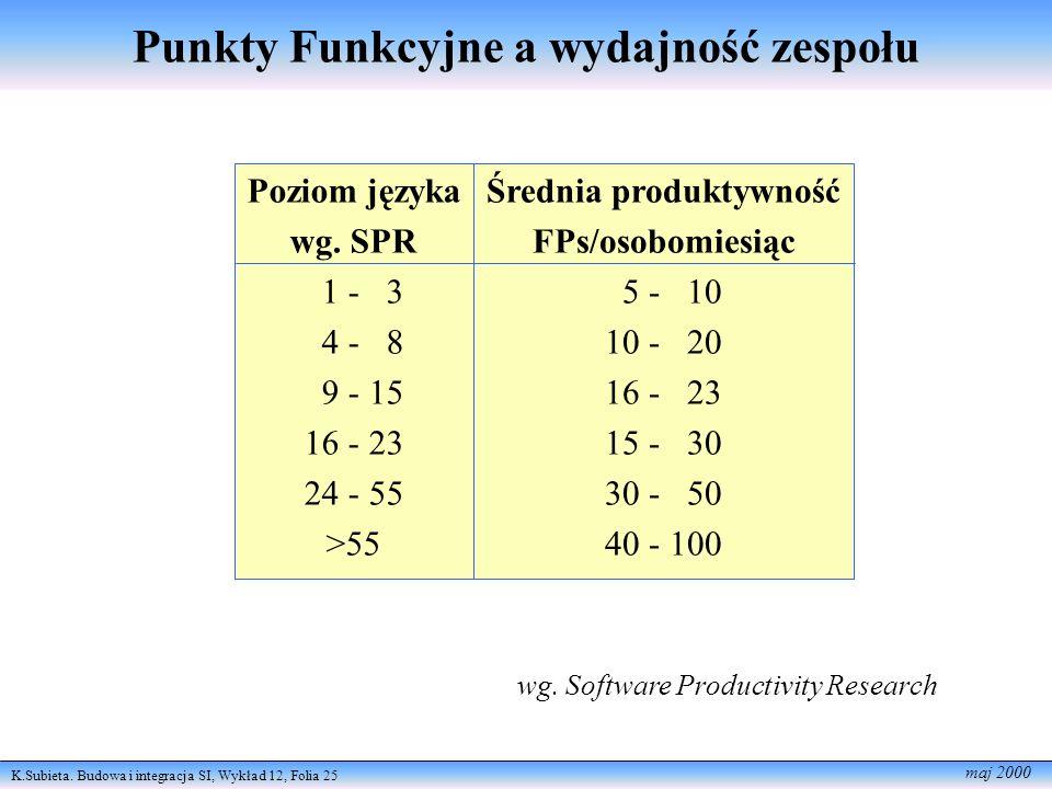 K.Subieta. Budowa i integracja SI, Wykład 12, Folia 25 maj 2000 wg. Software Productivity Research Poziom języka wg. SPR 1 - 3 4 - 8 9 - 15 16 - 23 24