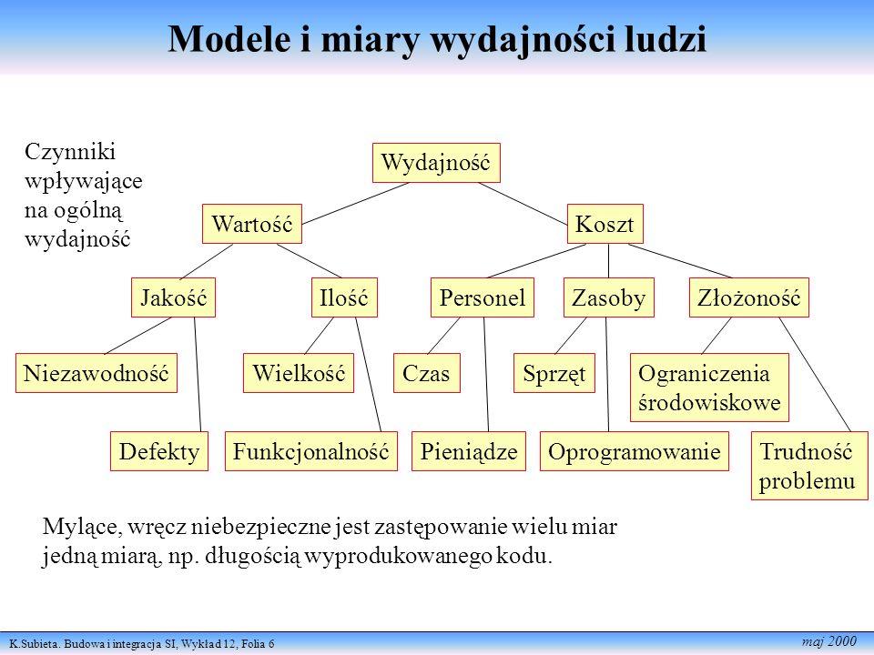 K.Subieta. Budowa i integracja SI, Wykład 12, Folia 6 maj 2000 Modele i miary wydajności ludzi Wydajność WartośćKoszt JakośćIlośćPersonelZasobyZłożono