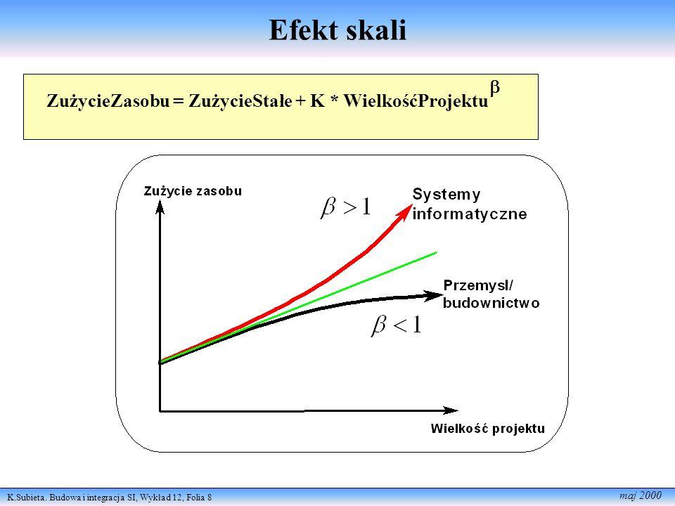 K.Subieta. Budowa i integracja SI, Wykład 12, Folia 8 maj 2000 Efekt skali ZużycieZasobu = ZużycieStałe + K * WielkośćProjektu