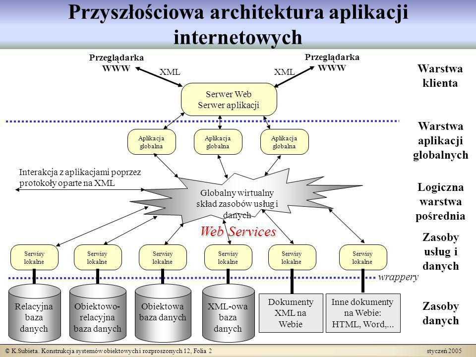 © K.Subieta. Konstrukcja systemów obiektowych i rozproszonych 12, Folia 2 styczeń 2005 Przyszłościowa architektura aplikacji internetowych Logiczna wa