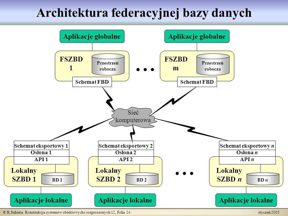 © K.Subieta. Konstrukcja systemów obiektowych i rozproszonych 12, Folia 24 styczeń 2005... Sieć komputerowa Architektura federacyjnej bazy danych Loka