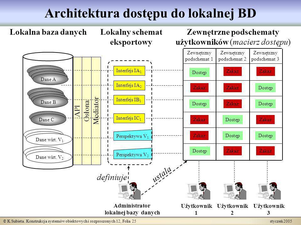 © K.Subieta. Konstrukcja systemów obiektowych i rozproszonych 12, Folia 25 styczeń 2005 Mediator OsłonaAPI Zewnętrzny podschemat 1 Zewnętrzny podschem