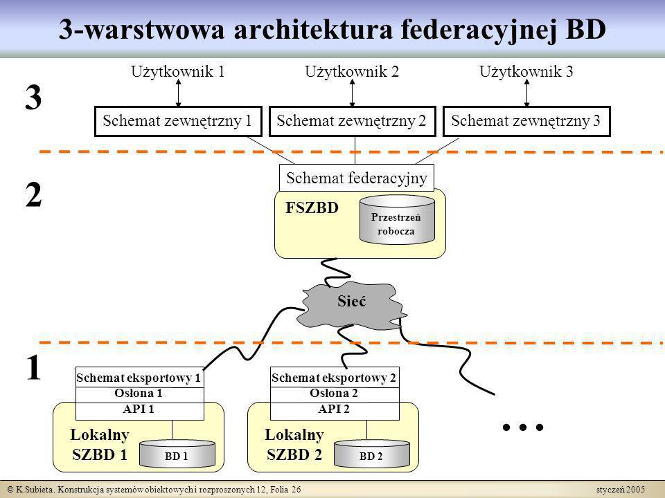 © K.Subieta. Konstrukcja systemów obiektowych i rozproszonych 12, Folia 26 styczeń 2005 3-warstwowa architektura federacyjnej BD Użytkownik 1 Schemat