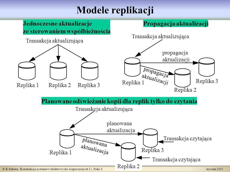 © K.Subieta. Konstrukcja systemów obiektowych i rozproszonych 12, Folia 8 styczeń 2005 Modele replikacji Jednoczesne aktualizacje ze sterowaniem współ