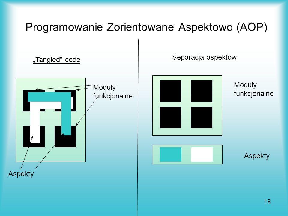 18 Programowanie Zorientowane Aspektowo (AOP) Tangled code Moduły funkcjonalne Aspekty Separacja aspektów Moduły funkcjonalne Aspekty
