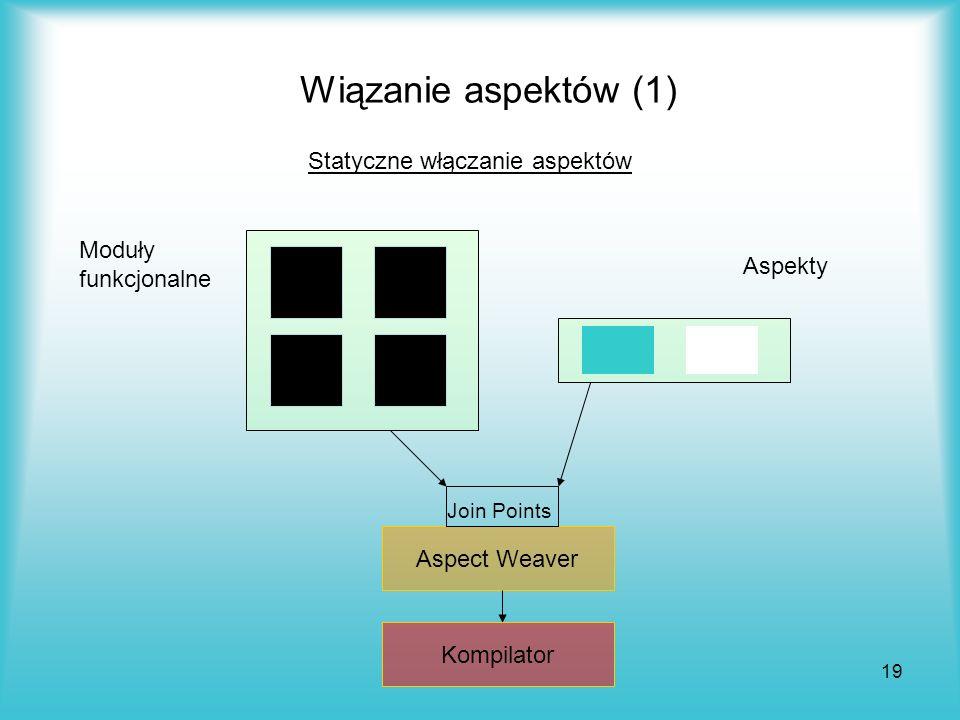 19 Wiązanie aspektów (1) Statyczne włączanie aspektów Aspekty Moduły funkcjonalne Aspect Weaver Join Points Kompilator